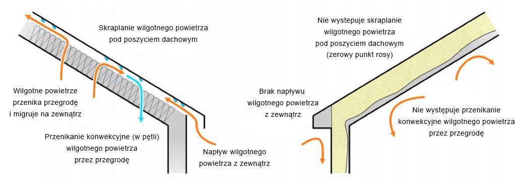 dachowy-system-natryskowy-pl
